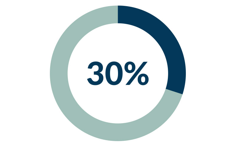 30-Prozent