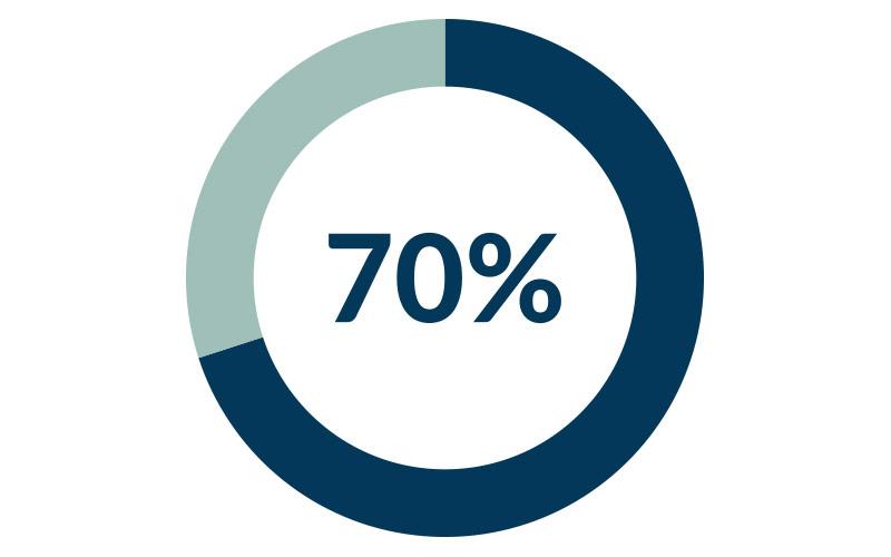 70-Prozent