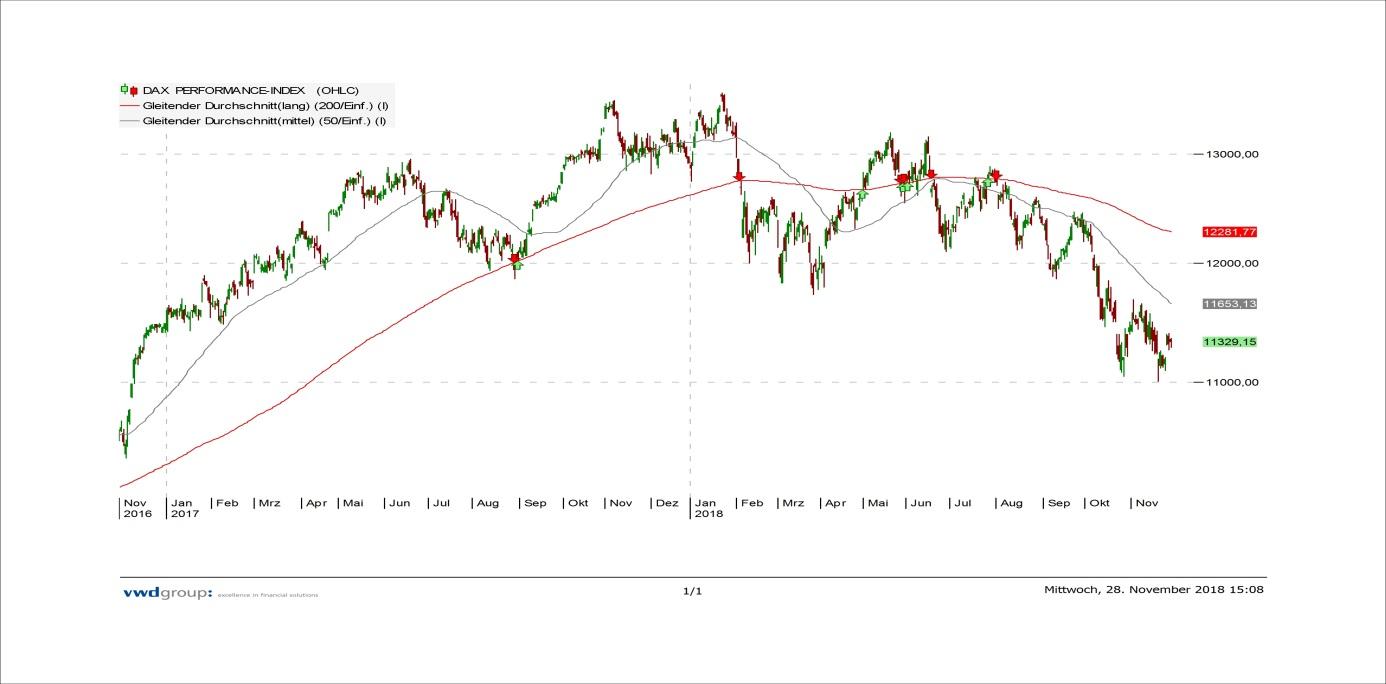 Aktien-Todeskreuz-Anleger