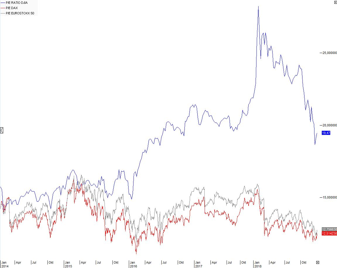 Aktien-KGV-Ausverkauf-Zinsen