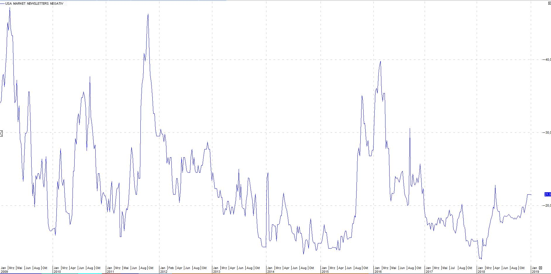 Aktien-Sentiment-USA-Zinsen-Ausverkauf