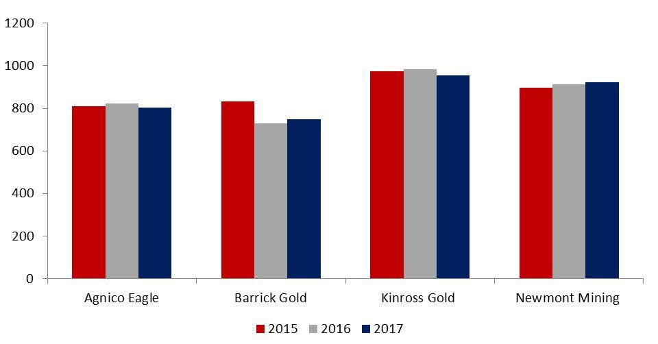Gold-Goldminen-HUI-Aktien-Förderkosten