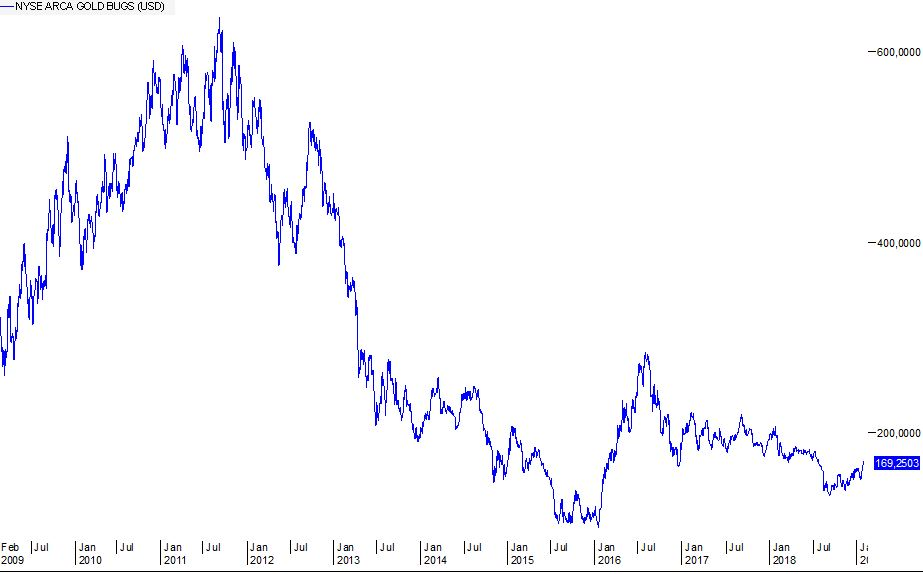 Gold-Goldminen-HUI-Aktien-Trend
