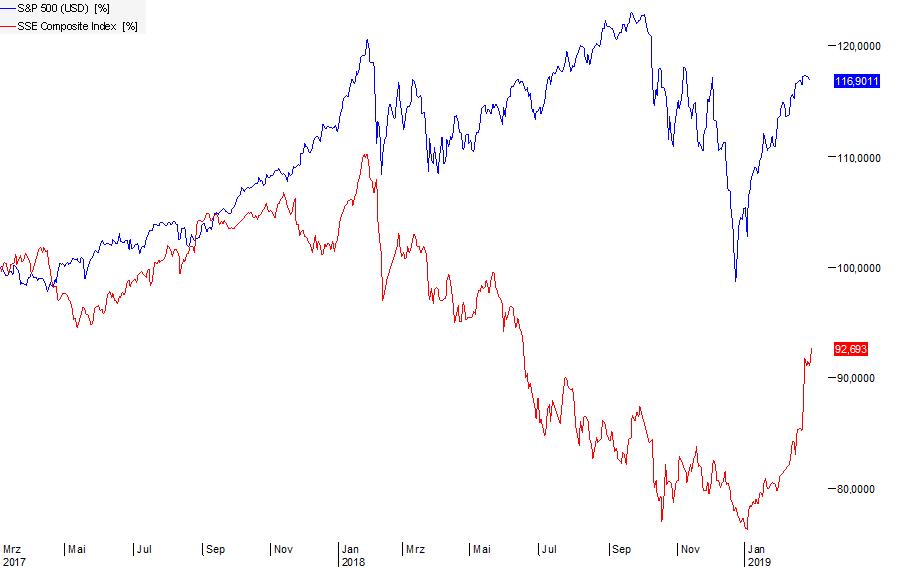 Trump-Aktien-Aktienkurse-USA-SP500-China-SSE-Aktienrückkäufe