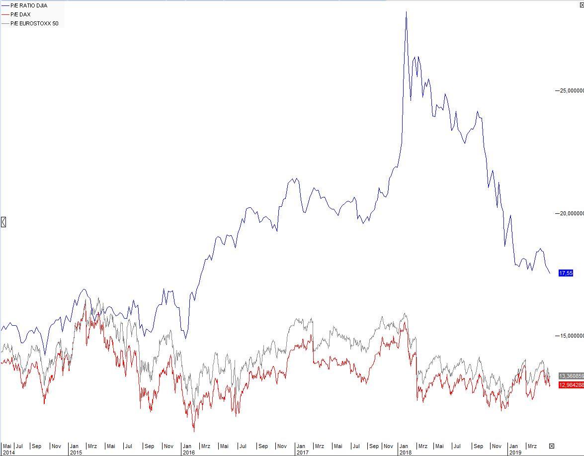 Dax-Aktien-KGV-Gewinn