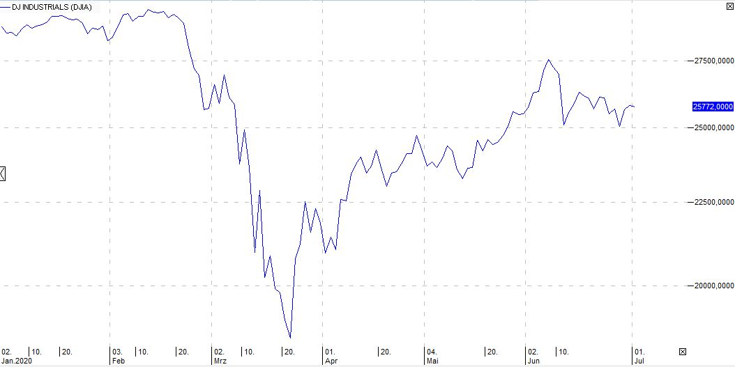 FED-DowJones-USA-Aktien