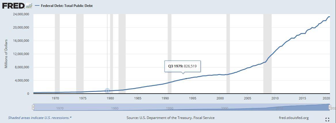FED-Staatsverschuldung-USA