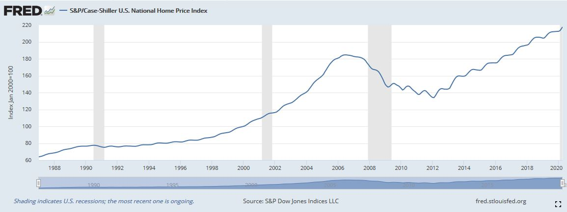 Immobilienkrise - Immobiliencrash