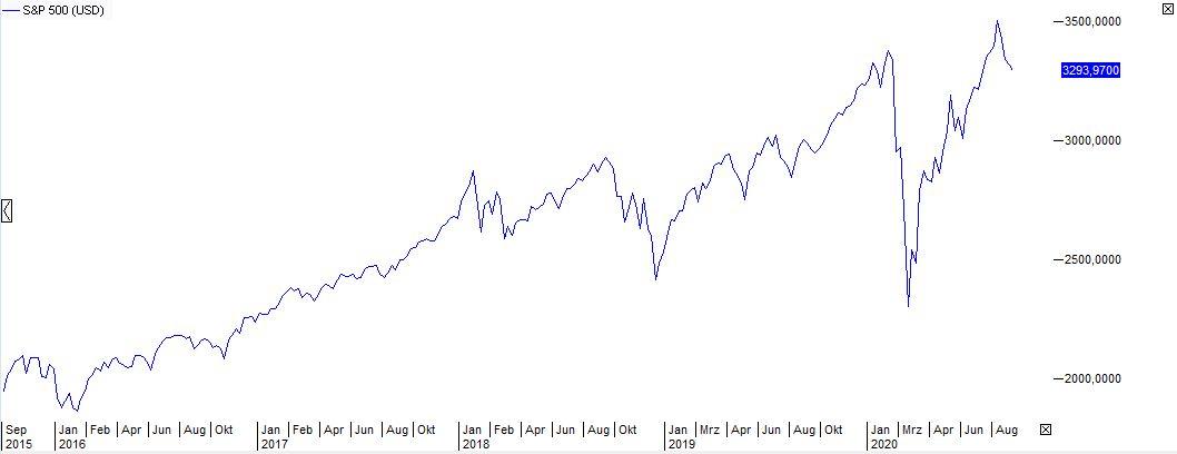 Börse-Crash-Saisonalität