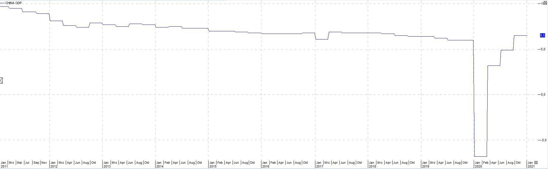 China-BIP-Asien-Konjunktur-Aktien