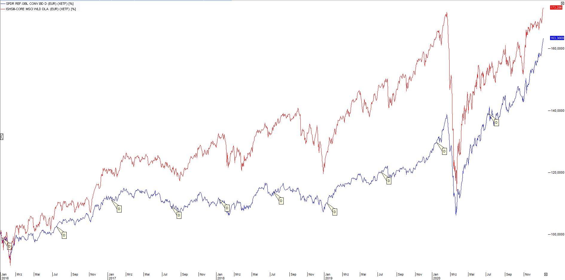 Wandelanleihen-Aktien-Zinsen