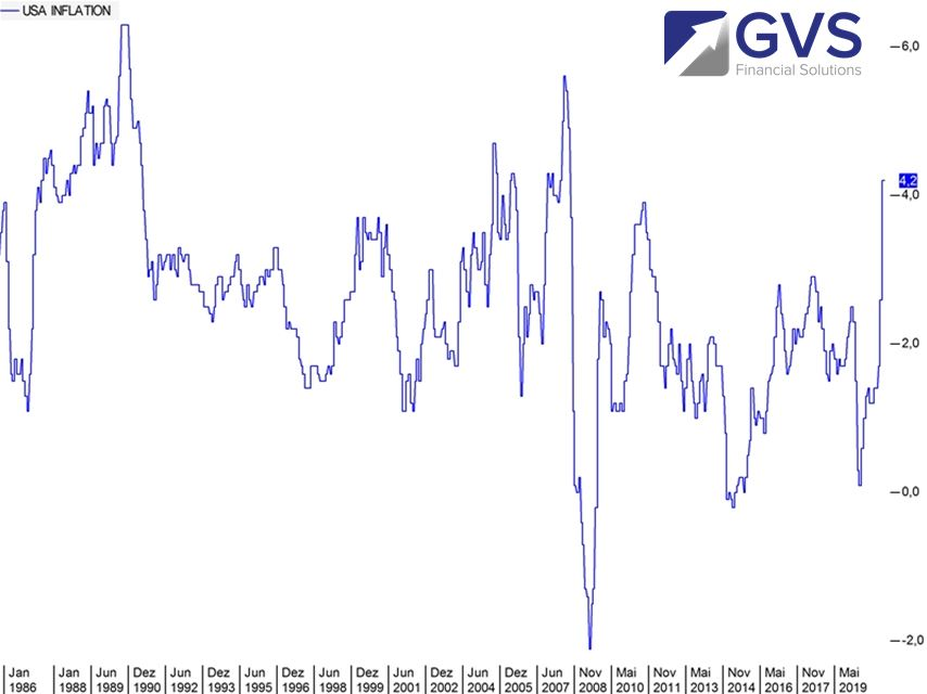 Gold-Inflation-USA