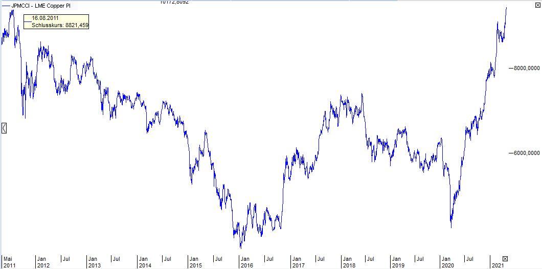 Kupfer-Copper-Industriemetall-Gold-Inflation