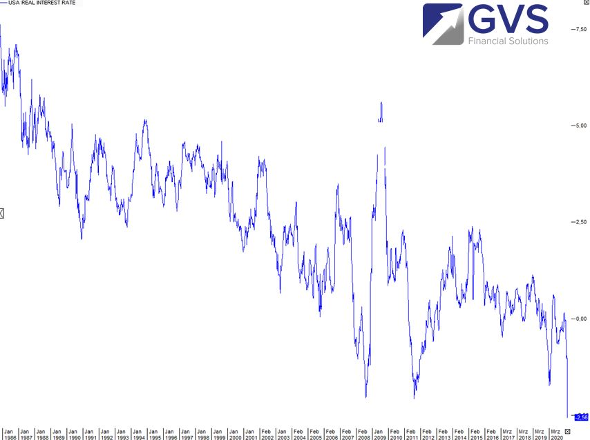 USA-Inflation-Gold