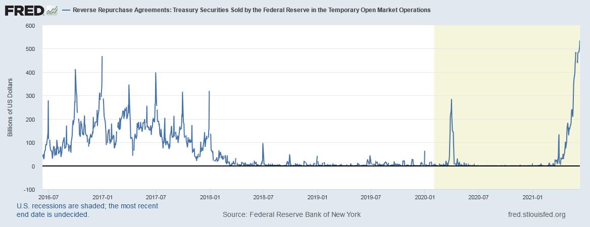 Repo-USA-Schulden-Geld