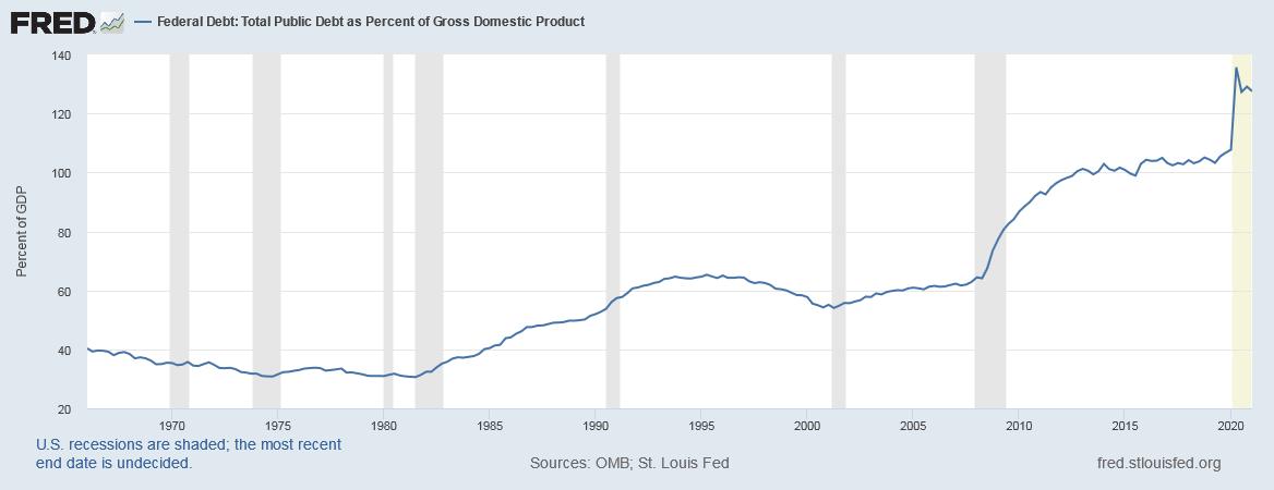 USA-Fed-Geld-Schulden